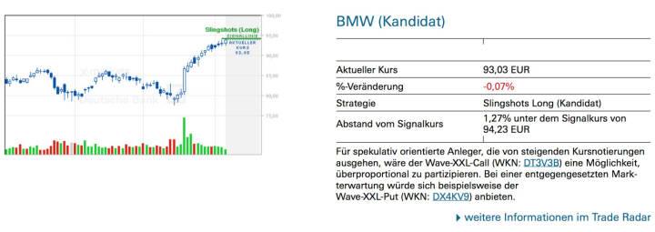 BMW (Kandidat): Für spekulativ orientierte Anleger, die von steigenden Kursnotierungen ausgehen, wäre der Wave-XXL-Call (WKN: DT3V3B) eine Möglichkeit, überproportional zu partizipieren. Bei einer entgegengesetzten Markterwartung würde sich beispielsweise der Wave-XXL-Put (WKN: DX4KV9) anbieten.
