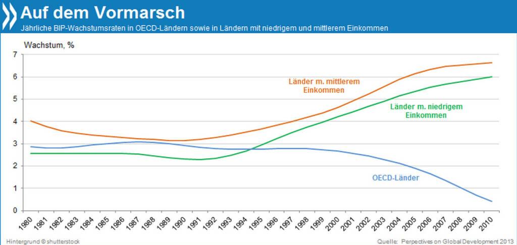 Zeit der Annäherung: Seit Mitte der 90er Jahre wächst das Bruttoinlandsprodukt von Ländern mit mittleren und niedrigen Einkommen jedes Jahr etwas stärker. Im OECD-Raum dagegen geht das Wachstum kontinuierlich zurück.  Mehr Infos unter: http://bit.ly/16amZHP (Perspectives on Global Development 2013, S. 38), © OECD (07.04.2014)