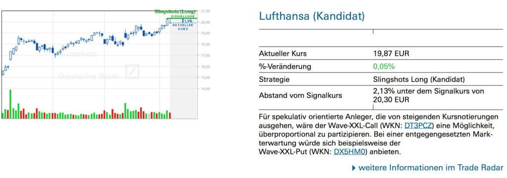 Lufthansa (Kandidat):Für spekulativ orientierte Anleger, die von steigenden Kursnotierungen ausgehen, wäre der Wave-XXL-Call (WKN: DT3PCZ) eine Möglichkeit, überproportional zu partizipieren. Bei einer entgegengesetzten Markterwartung würde sich beispielsweise der Wave-XXL-Put (WKN: DX5HM0) anbieten., © Quelle: www.trade-radar.de (08.04.2014)