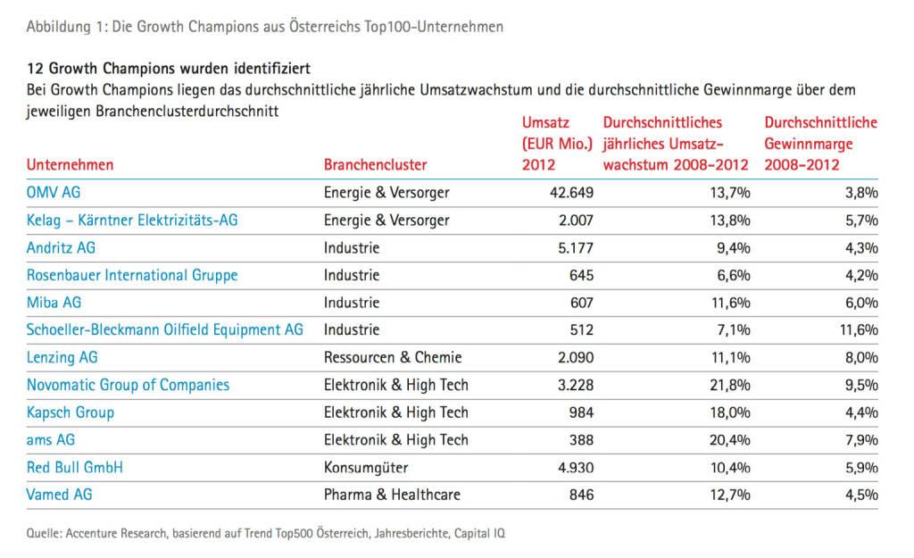 OMV, Andritz, Rosenbauer, Miba, SBO, Lenzing, Kapsch, ams - die börsenotierte Auswahl der 12 Growth Champions unter Österreichs Top100, © Accenture (09.04.2014)
