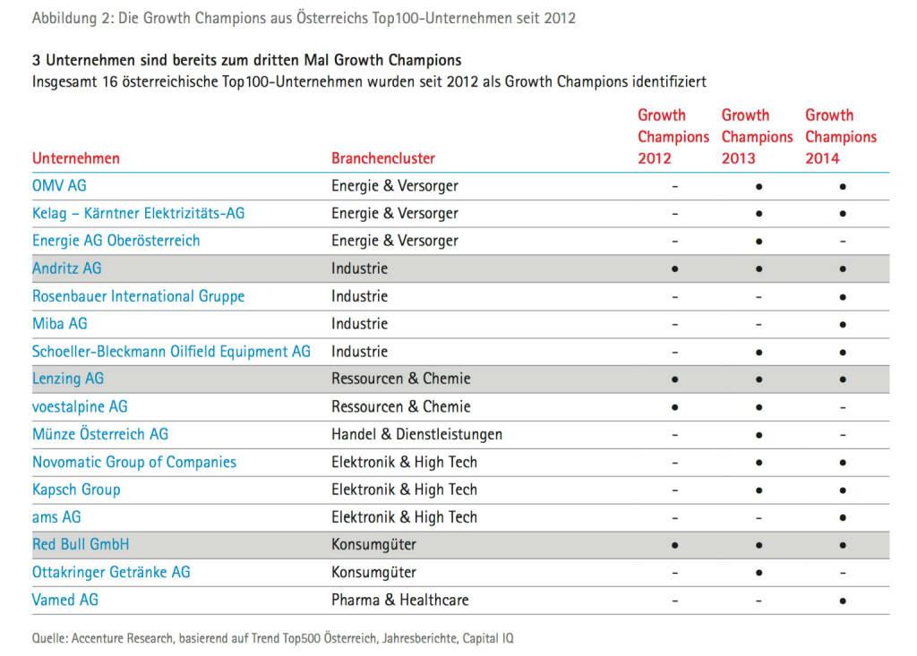 Andritz, Lenzing, Red Bull: 3 Unternehmen sind bereits zum dritten Mal Growth Champions, © Accenture (09.04.2014)