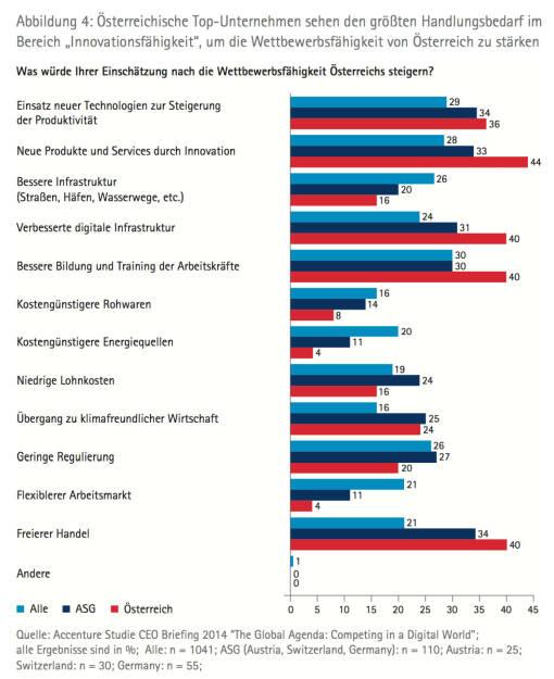 """Österreichische TopUnternehmen sehen den größten Handlungsbedarf im Bereich """"Innovationsfähigkeit"""", um die Wettbewerbsfähigkeit von Österreich zu stärken, © Accenture (09.04.2014)"""