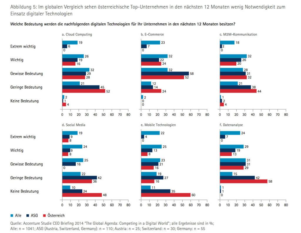Im globalen Vergleich sehen österreichische TopUnternehmen in den nächsten 12 Monaten wenig Notwendigkeit zum Einsatz digitaler Technologien, © Accenture (09.04.2014)