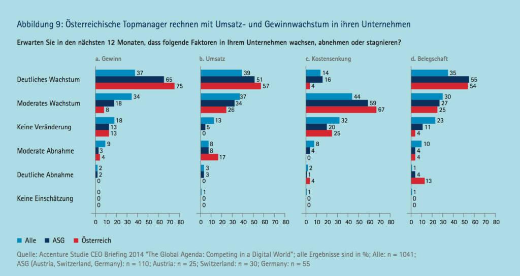 Österreichische Topmanager rechnen mit Umsatz und Gewinnwachstum in ihren Unternehmen, © Accenture (09.04.2014)