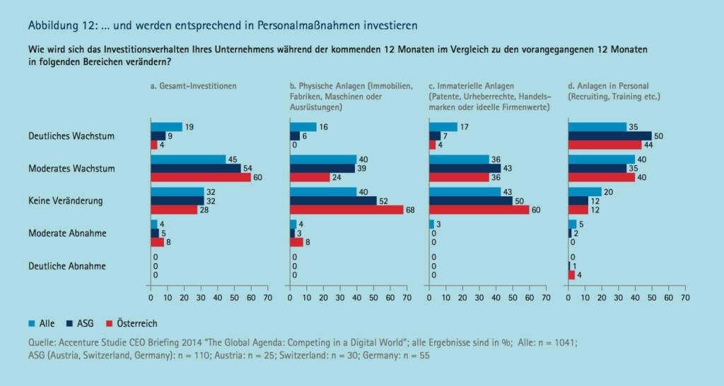 ... und werden entsprechend in Personalmaßnahmen investieren, © Accenture (09.04.2014)