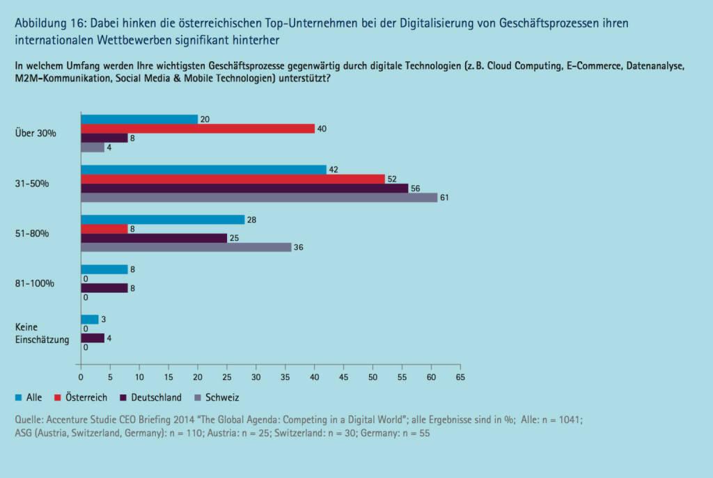 Knapp die Hälfte der österreichischen TopFührungskräfte erwartet einen wesentlichen Einfluss von digitalen Technologien auf ihre Branche ..., © Accenture (09.04.2014)