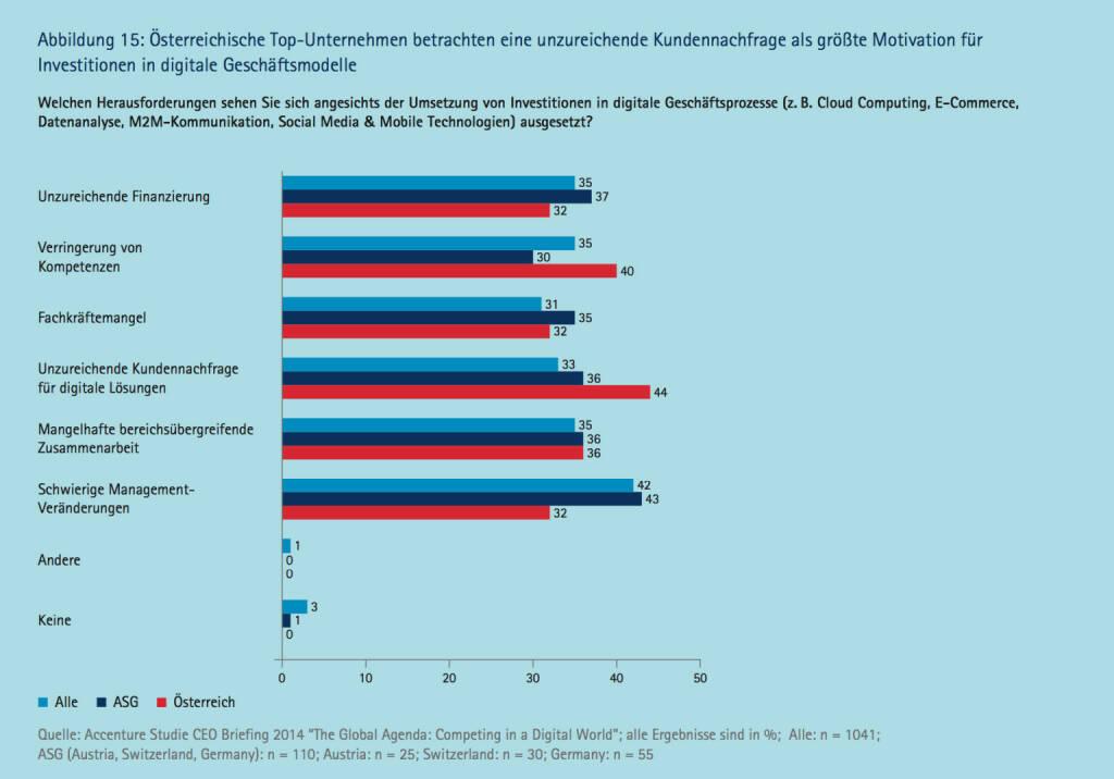 Österreichische TopUnternehmen betrachten eine unzureichende Kundennachfrage als größte Motivation für Investitionen in digitale Geschäftsmodelle, © Accenture (09.04.2014)