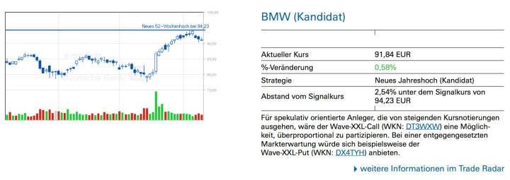BMW (Kandidat): Für spekulativ orientierte Anleger, die von steigenden Kursnotierungen ausgehen, wäre der Wave-XXL-Call (WKN: DT3WXW) eine Möglichkeit, überproportional zu partizipieren. Bei einer entgegengesetzten Markterwartung würde sich beispielsweise der Wave-XXL-Put (WKN: DX4TYH) anbieten.