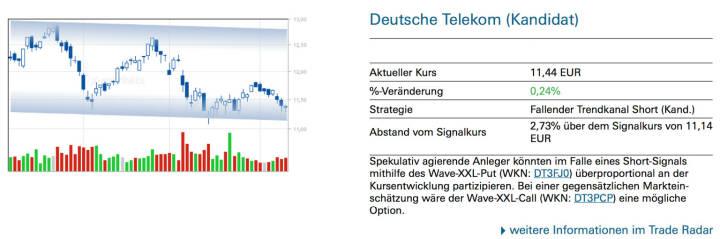 Deutsche Telekom (Kandidat): Spekulativ agierende Anleger könnten im Falle eines Short-Signals mithilfe des Wave-XXL-Put (WKN: DT3FJ0) überproportional an der Kursentwicklung partizipieren. Bei einer gegensätzlichen Markteinschätzung wäre der Wave-XXL-Call (WKN: DT3PCP) eine mögliche Option.