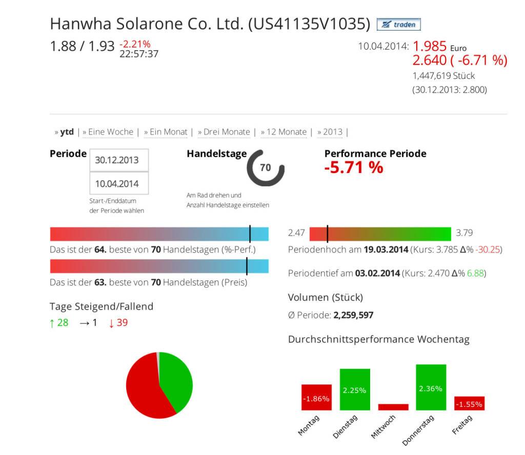 Hanwha Solarone Co. Ltd. im Börse Social Network, http://boerse-social.com/launch/aktie/hanwha_solarone_co_ltd, © Hanwha Solarone (Homepage) (11.04.2014)