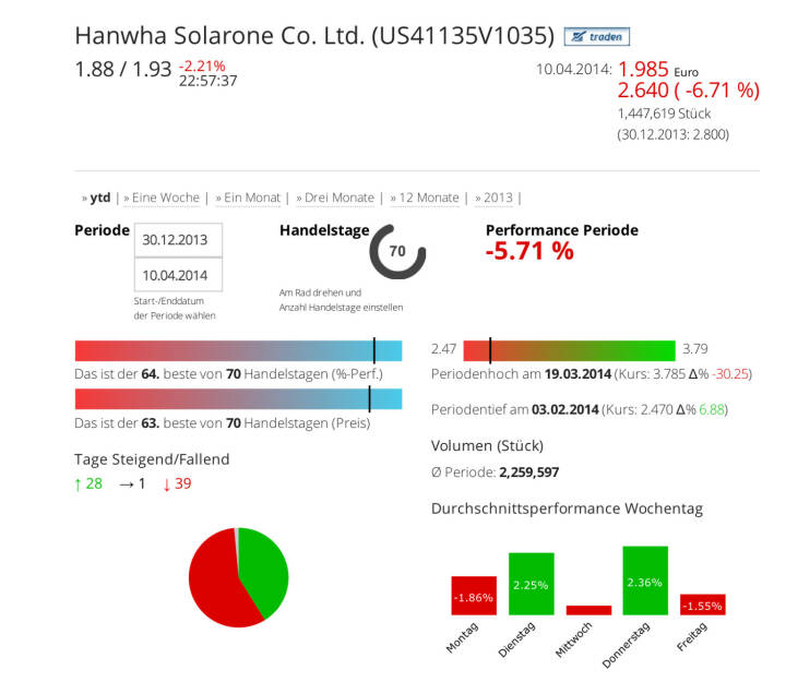 Hanwha Solarone Co. Ltd. im Börse Social Network, http://boerse-social.com/launch/aktie/hanwha_solarone_co_ltd