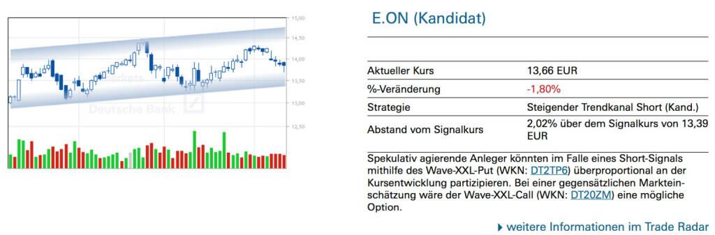 E.ON (Kandidat): Spekulativ agierende Anleger könnten im Falle eines Short-Signals mithilfe des Wave-XXL-Put (WKN: DT2TP6) überproportional an der Kursentwicklung partizipieren. Bei einer gegensätzlichen Markteinschätzung wäre der Wave-XXL-Call (WKN: DT20ZM) eine mögliche Option., © Quelle: www.trade-radar.de (11.04.2014)