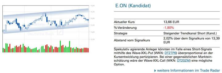 E.ON (Kandidat): Spekulativ agierende Anleger könnten im Falle eines Short-Signals mithilfe des Wave-XXL-Put (WKN: DT2TP6) überproportional an der Kursentwicklung partizipieren. Bei einer gegensätzlichen Markteinschätzung wäre der Wave-XXL-Call (WKN: DT20ZM) eine mögliche Option.