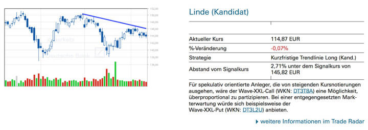 Linde (Kandidat): Für spekulativ orientierte Anleger, die von steigenden Kursnotierungen ausgehen, wäre der Wave-XXL-Call (WKN: DT3T8A) eine Möglichkeit, überproportional zu partizipieren. Bei einer entgegengesetzten Markterwartung würde sich beispielsweise der Wave-XXL-Put (WKN: DT3L2U) anbieten.