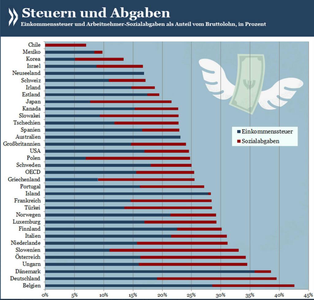 Hochsteuerland Deutschland? Singles ohne Kinder werden in Deutschland so stark belastet wie kaum anderswo in der OECD. Es sind allerdings gar nicht so sehr die Steuern, die das Bruttogehalt schmälern; wie in anderen Ländern auch schlagen die Sozialabgaben mindestens ebenso heftig zu Buche.  Mehr über Besteuerung von Einkommen unter http://bit.ly/1oSPZDF (S. 16), © OECD (12.04.2014)
