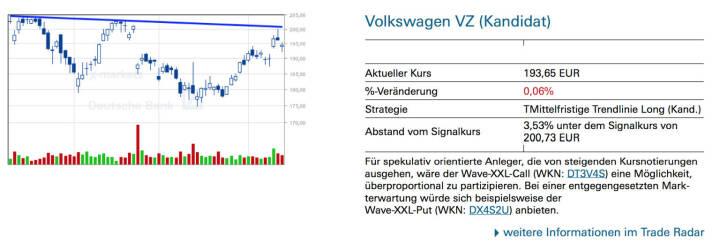 Volkswagen VZ (Kandidat): Für spekulativ orientierte Anleger, die von steigenden Kursnotierungen ausgehen, wäre der Wave-XXL-Call (WKN: DT3V4S) eine Möglichkeit, überproportional zu partizipieren. Bei einer entgegengesetzten Markterwartung würde sich beispielsweise der Wave-XXL-Put (WKN: DX4S2U) anbieten.