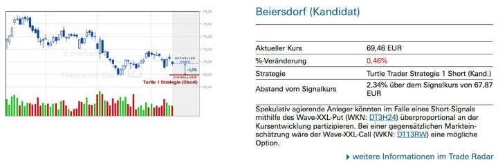 Beiersdorf (Kandidat): Spekulativ agierende Anleger könnten im Falle eines Short-Signals mithilfe des Wave-XXL-Put (WKN: DT3H24) überproportional an der Kursentwicklung partizipieren. Bei einer gegensätzlichen Markteinschätzung wäre der Wave-XXL-Call (WKN: DT13RW) eine mögliche Option.