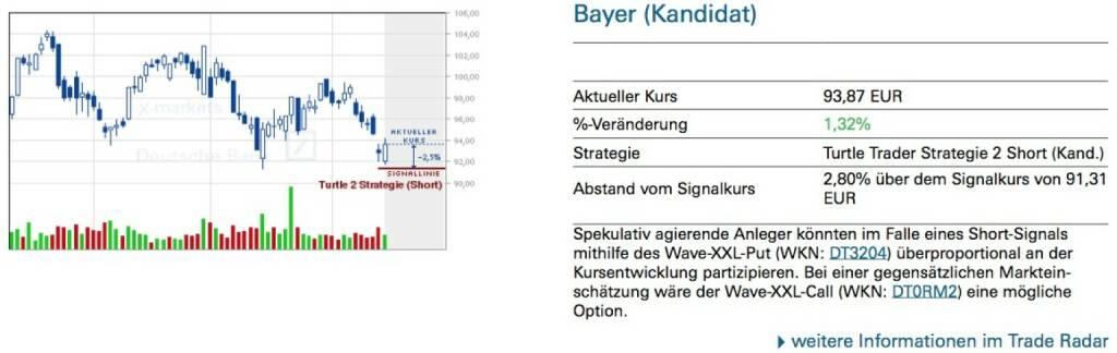 Spekulativ agierende Anleger könnten im Falle eines Short-Signals mithilfe des Wave-XXL-Put (WKN: DT3204) überproportional an der Kursentwicklung partizipieren. Bei einer gegensätzlichen Marktein- schätzung wäre der Wave-XXL-Call (WKN: DT0RM2) eine mögliche Option., © Quelle: www.trade-radar.de (15.04.2014)