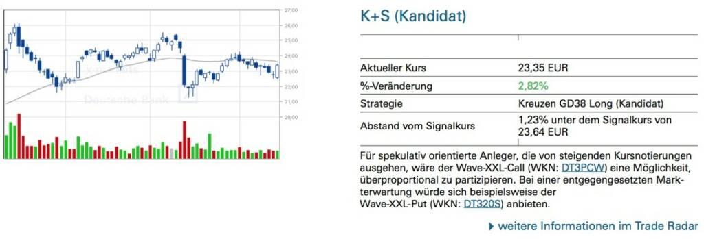 Für spekulativ orientierte Anleger, die von steigenden Kursnotierungen ausgehen, wäre der Wave-XXL-Call (WKN: DT3PCW) eine Möglichkeit, überproportional zu partizipieren. Bei einer entgegengesetzten Mark- terwartung würde sich beispielsweise der Wave-XXL-Put (WKN: DT320S) anbieten., © Quelle: www.trade-radar.de (15.04.2014)
