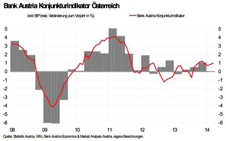 Bank Austria Konjunkturindikator - Trotz höherer Risiken aus Schwellenländern, Wirtschaftswachstum von 2 Prozent 2014 in Reichweite. Konjunkturindikator steigt im März leicht auf 1,0 Punkte (Bild: Bank Austria Economics & Market Analysis Austria)