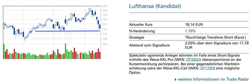Lufthansa (Kandidat): Spekulativ agierende Anleger könnten im Falle eines Short-Signals mithilfe des Wave-XXL-Put (WKN: DT320U) überproportional an der Kursentwicklung partizipieren. Bei einer gegensätzlichen Markteinschätzung wäre der Wave-XXL-Call (WKN: DT172H) eine mögliche Option., © Quelle: www.trade-radar.de (16.04.2014)