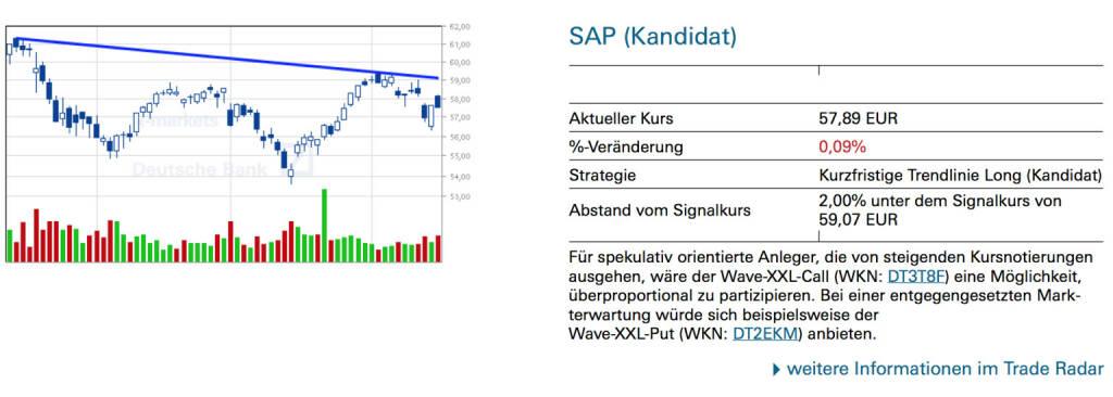 SAP (Kandidat): Für spekulativ orientierte Anleger, die von steigenden Kursnotierungen ausgehen, wäre der Wave-XXL-Call (WKN: DT3T8F) eine Möglichkeit, überproportional zu partizipieren. Bei einer entgegengesetzten Markterwartung würde sich beispielsweise der Wave-XXL-Put (WKN: DT2EKM) anbieten., © Quelle: www.trade-radar.de (16.04.2014)
