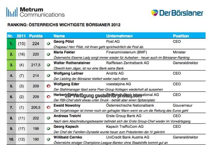 DerBörsianer kürt Österreichs wichtigste Börsianer 2012 (c) DerBörsianer/Metrum