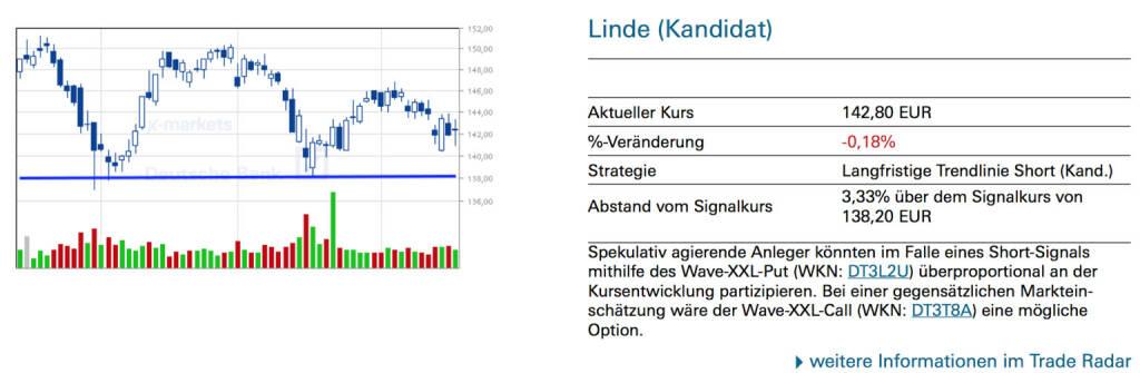 Linde (Kandidat): Spekulativ agierende Anleger könnten im Falle eines Short-Signals mithilfe des Wave-XXL-Put (WKN: DT3L2U) überproportional an der Kursentwicklung partizipieren. Bei einer gegensätzlichen Markteinschätzung wäre der Wave-XXL-Call (WKN: DT3T8A) eine mögliche Option., © Quelle: www.trade-radar.de (17.04.2014)