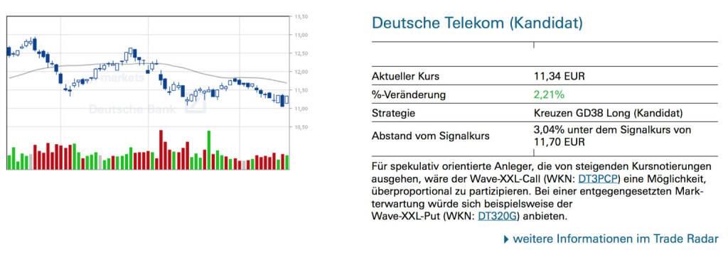 Deutsche Telekom (Kandidat): Für spekulativ orientierte Anleger, die von steigenden Kursnotierungen ausgehen, wäre der Wave-XXL-Call (WKN: DT3PCP) eine Möglichkeit, überproportional zu partizipieren. Bei einer entgegengesetzten Markterwartung würde sich beispielsweise der Wave-XXL-Put (WKN: DT320G) anbieten, © Quelle: www.trade-radar.de (17.04.2014)