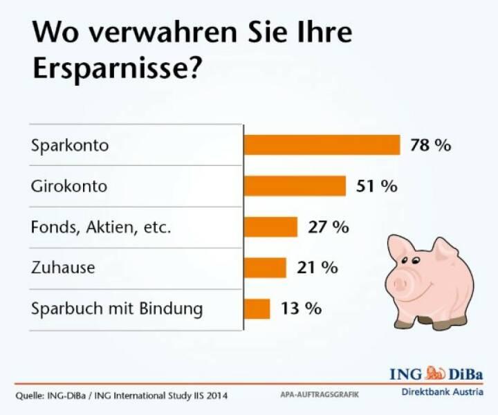 Girokonto Der Ing Diba Logo: Umfrage Im Auftrag Der ING-DiBa: Optimierungsbedarf Beim