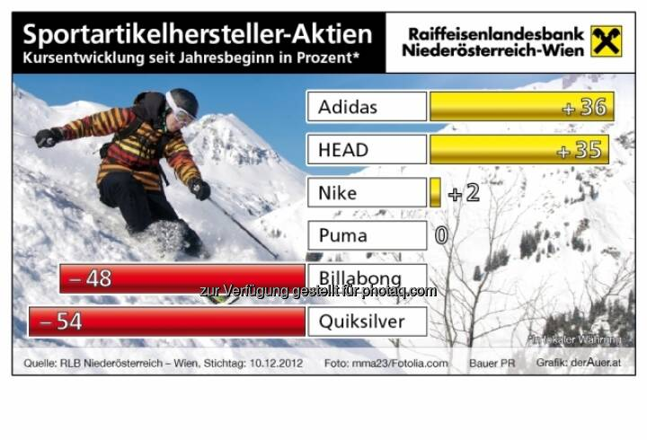 Sportartikel-Aktien - Kursentwicklung 2012 (c) derAuer Grafik Buch Web