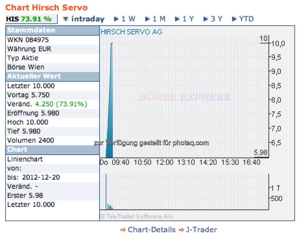 Hirsch Servo, 20.12.: +73,91 Prozent intraday hatte 2012 noch kein Titel geschafft. Zuletzt gab es aber stark sinkende Kurse (Chart: Börse Express) (20.12.2012)