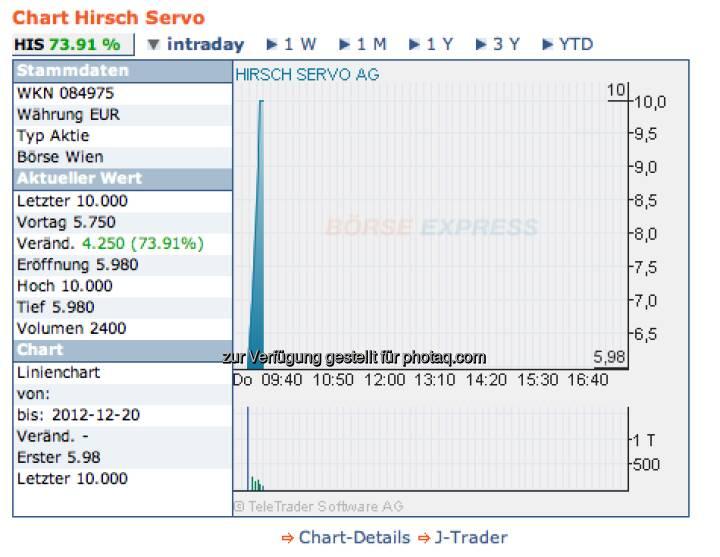 Hirsch Servo, 20.12.: +73,91 Prozent intraday hatte 2012 noch kein Titel geschafft. Zuletzt gab es aber stark sinkende Kurse (Chart: Börse Express)