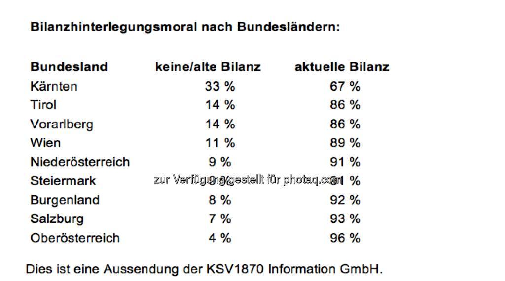 KSV: Bilanzhinterlegungsmoral nach Bundesländern (Aussendung) (20.12.2012)
