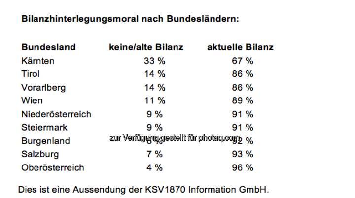 KSV: Bilanzhinterlegungsmoral nach Bundesländern (Aussendung)