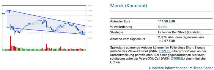 Merck (Kandidat): Spekulativ agierende Anleger könnten im Falle eines Short-Signals mithilfe des Wave-XXL-Put (WKN: DT2LKE) überproportional an der Kursentwicklung partizipieren. Bei einer gegensätzlichen Markteinschätzung wäre der Wave-XXL-Call (WKN: DT0RML) eine mögliche Option.