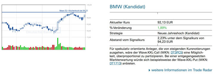 BMW (Kandidat): Für spekulativ orientierte Anleger, die von steigenden Kursnotierungen ausgehen, wäre der Wave-XXL-Call (WKN: DT3PC5) eine Möglich- keit, überproportional zu partizipieren. Bei einer entgegengesetzten Markterwartung würde sich beispielsweise der Wave-XXL-Put (WKN: DT1713) anbieten.