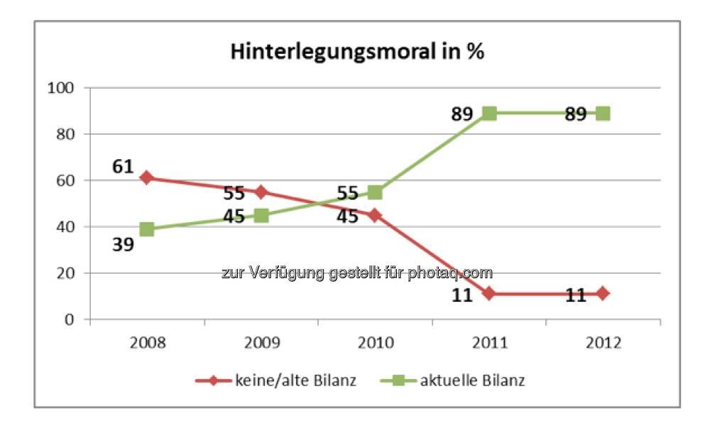 KSV: Bilanzhinterlegungsmoral in Prozent (Aussendung) (20.12.2012)