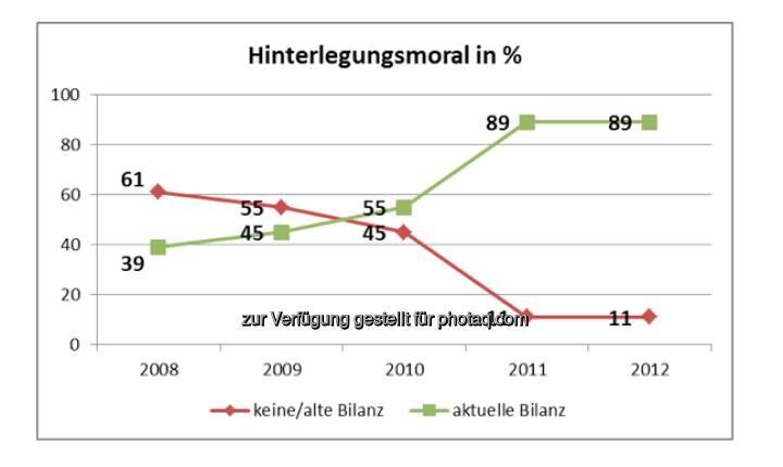 KSV: Bilanzhinterlegungsmoral in Prozent (Aussendung)