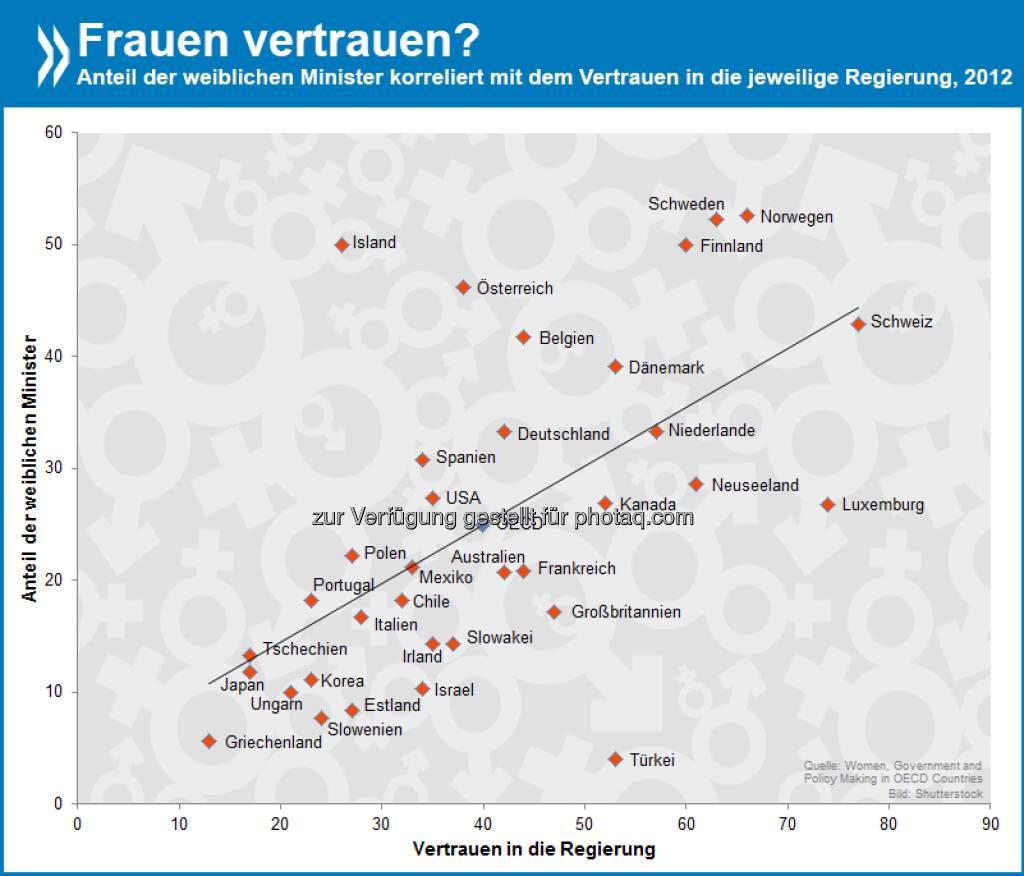 Never trust a woman? In der OECD ist der Zusammenhang zwischen dem Anteil weiblicher Minister und dem Vertrauen in die jeweilige Staatsregierung klar positiv. Die größten Ausreißer sind die Türkei und Island.  Mehr Infos zum Thema findet Ihr unter: http://bit.ly/1lyDhUR (S.27)  Source: http://twitter.com/oecdstatistik, © OECD (22.04.2014)