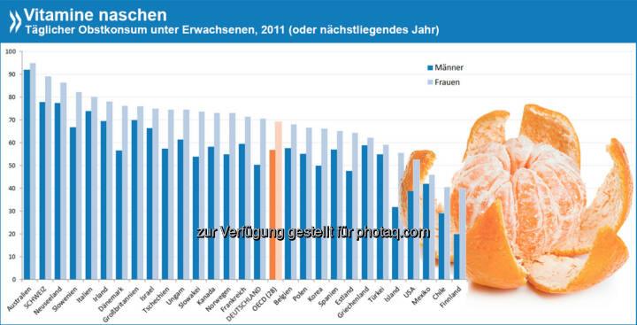 Gesunde Vitamine naschen… In allen OECD-Ländern essen Frauen mehr Obst als Männer. Über 90 Prozent der Australierinnen und Australier essen täglich Obst, in Finnland sind es im Durchschnitt nur 30 Prozent.  Mehr zum Obst- und Gemüsekonsum unter Erwachsenen: http://bit.ly/17TGMmJ (S. 61)