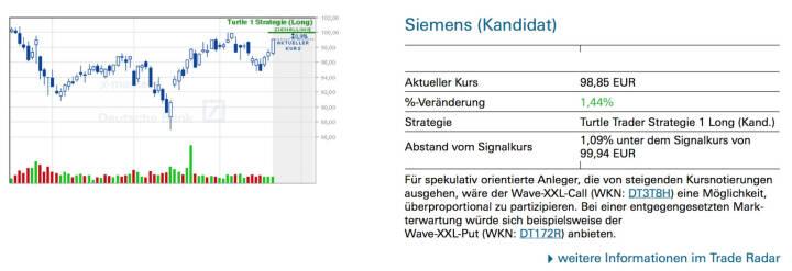 Siemens (Kandidat): Für spekulativ orientierte Anleger, die von steigenden Kursnotierungen ausgehen, wäre der Wave-XXL-Call (WKN: DT3T8H) eine Möglichkeit, überproportional zu partizipieren. Bei einer entgegengesetzten Markterwartung würde sich beispielsweise der Wave-XXL-Put (WKN: DT172R) anbieten.