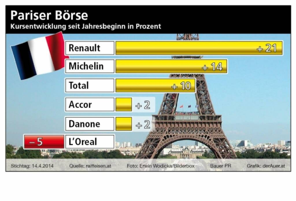 Renault, Michelin, Total, Accor, Danone, L'Oreal (Raiffeisen, derauer.at) (27.04.2014)