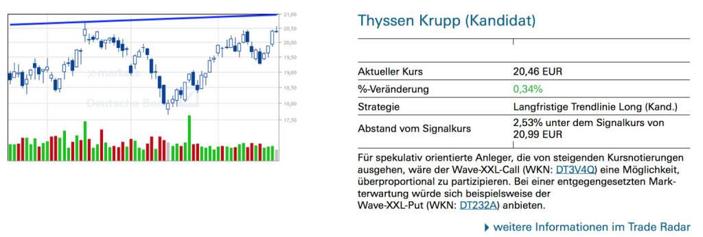 Thyssen Krupp (Kandidat): Für spekulativ orientierte Anleger, die von steigenden Kursnotierungen ausgehen, wäre der Wave-XXL-Call (WKN: DT3V4Q) eine Möglichkeit, überproportional zu partizipieren. Bei einer entgegengesetzten Markterwartung würde sich beispielsweise der Wave-XXL-Put (WKN: DT232A) anbieten., © Quelle: www.trade-radar.de (27.04.2014)
