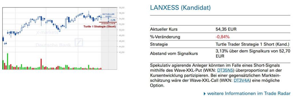 Lanxess (Kandidat): Spekulativ agierende Anleger könnten im Falle eines Short-Signals mithilfe des Wave-XXL-Put (WKN: DT35N5) überproportional an der Kursentwicklung partizipieren. Bei einer gegensätzlichen Markteinschätzung wäre der Wave-XXL-Call (WKN: DT3V4A) eine mögliche Option., © Quelle: www.trade-radar.de (27.04.2014)