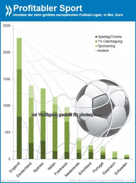 Da rollt der Rubel! Die größten europäischen Fußball-Ligen erzielen den Löwenanteil ihrer Umsätze mit TV-Übertragungen. In kleineren Ländern wie Österreich oder den Niederlanden kommt dagegen vor allem durch Sponsoring Geld in die Kasse.  Mehr Informationen zum Geschäft mit Fußball unter http://bit.ly/1igQiUl (ab S. 11)  Source: http://twitter.com/oecdstatistik, © OECD (25.04.2014)