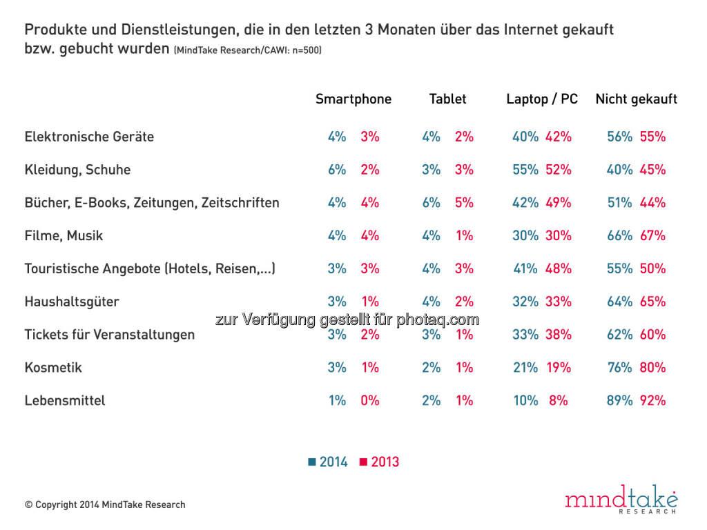 MindTake Research GmbH: Mobile Shopping auf dem Vormarsch -  Online-Käufe in den letzten drei Monaten  (25.04.2014)