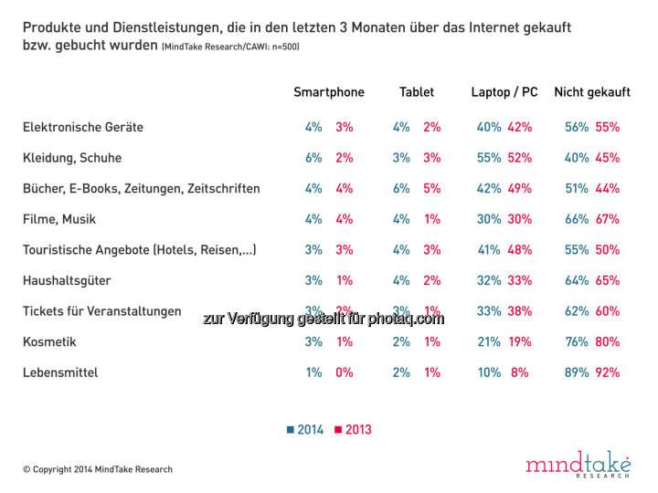 MindTake Research GmbH: Mobile Shopping auf dem Vormarsch -  Online-Käufe in den letzten drei Monaten