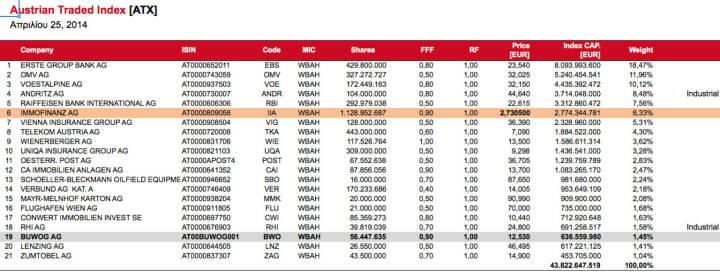 ATXmit Buwog ist kurzfristig ein ATX 21 (c) Wiener Börse