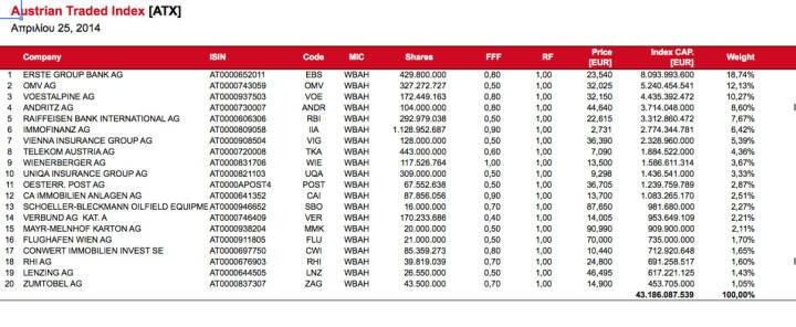ATX five bereits mit Buwog-Abschlag bei der Immofinanz, aber noch ohne Buwog (c) Wiener Börse
